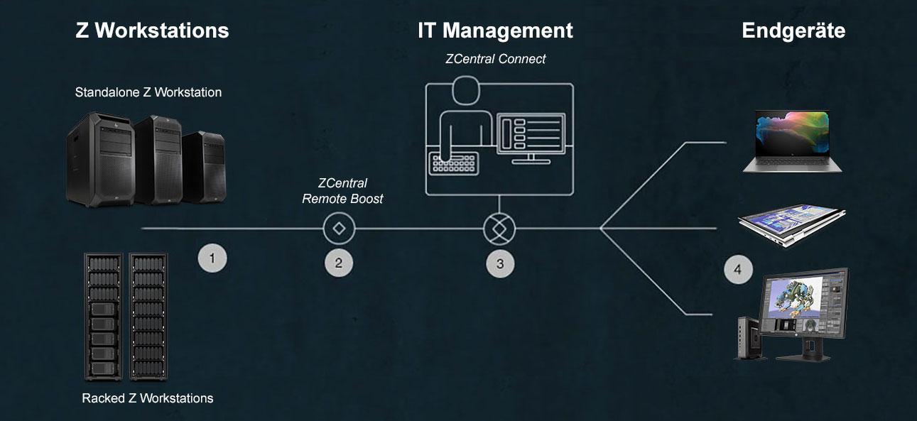 HP ZCentral Lösung